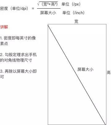 Android 屏幕适配方案